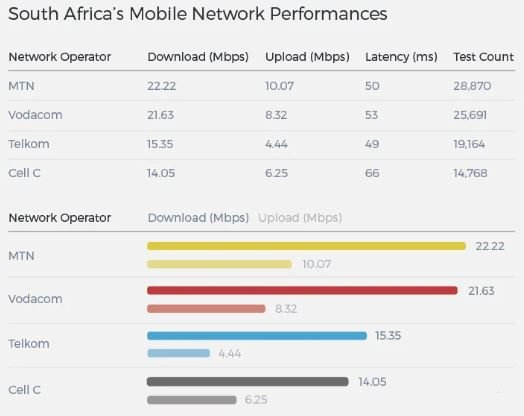 Comparing cellular networks in SA